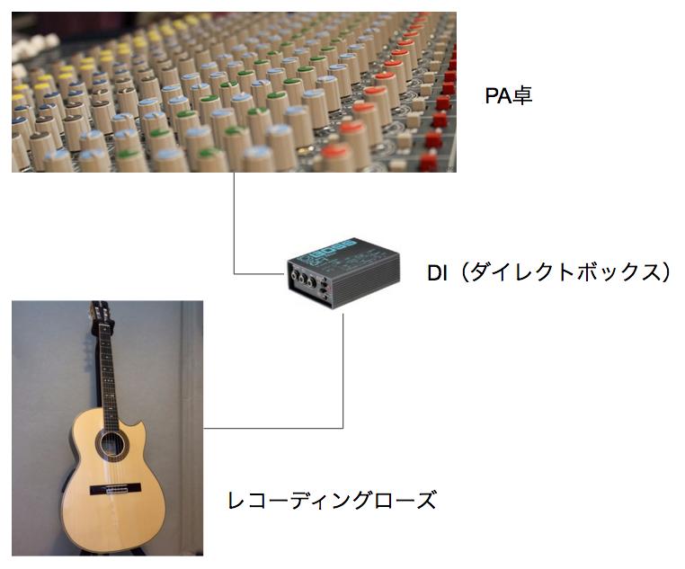DIからPA卓にへの接続図
