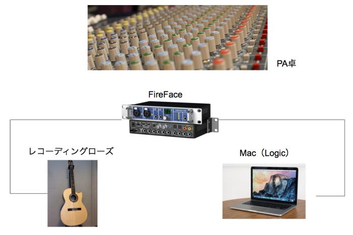 mac_logic_system